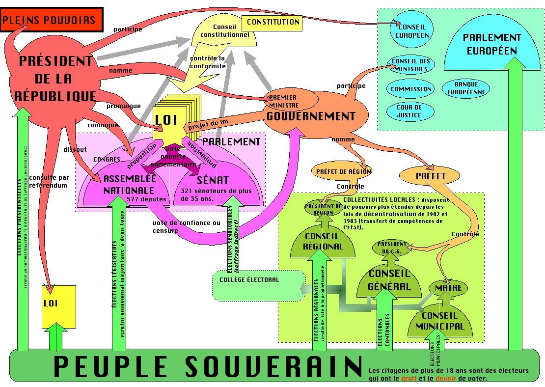 Super L'organisation des pouvoirs de la République SA55