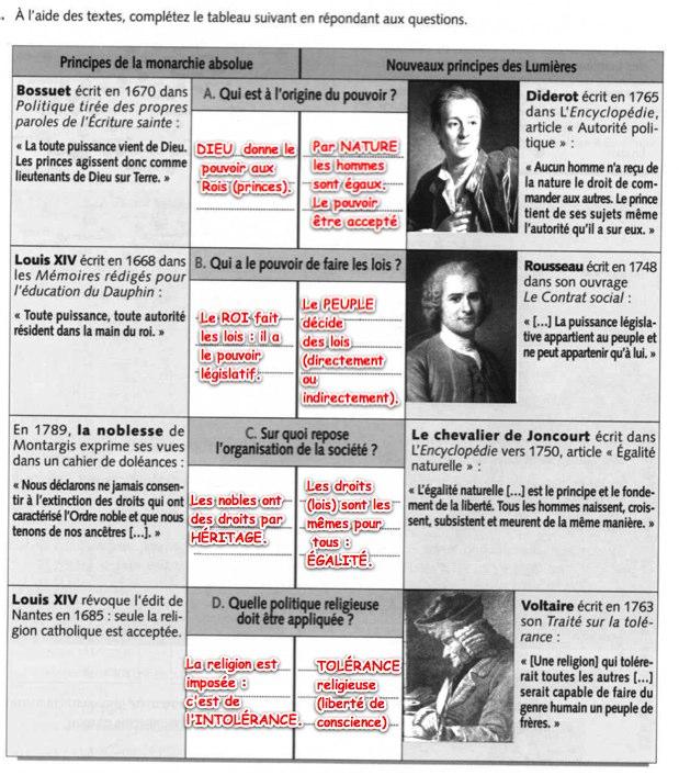 Exemple de dissertation rdige - Etudes littraires